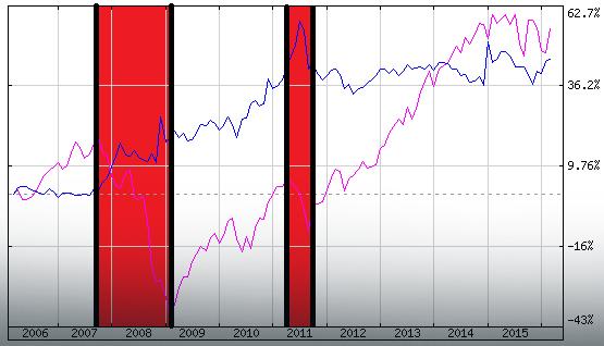 Notowania franka szwajcarskiego (linia niebieska) vs S&P500 (linia różowa) z zaznaczonym okresie kryzysu finansowego 2007-09 i głębokiej korekty z III kwartału 2011 r.;   Źródło: Stooq, opracowanie autora