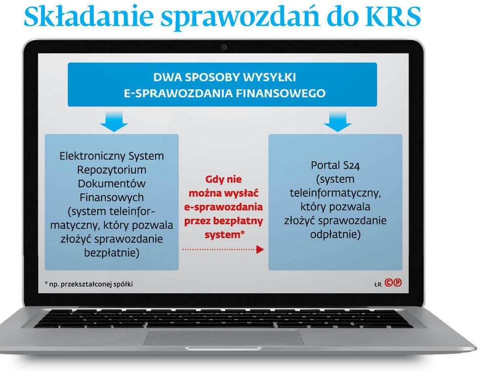 Składanie sprawozdań do KRS