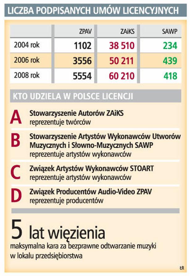 Liczba podpisanych umów licencyjnych