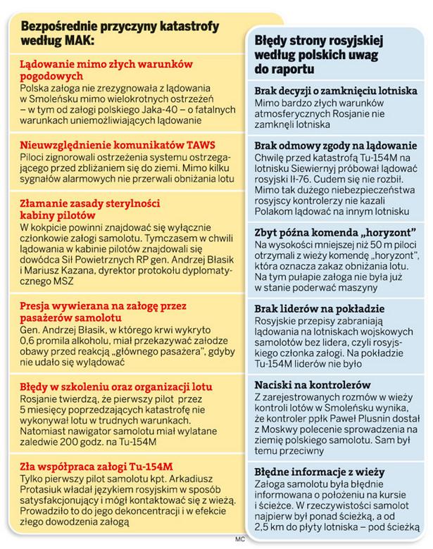 Bezpośrednie przyczyny katastrofy według MAK oraz błędy strony rosyjskiej według polskich uwag do raportu