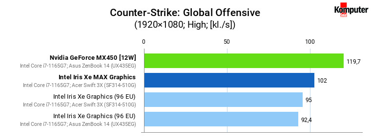 Iris Xe vs Iris Xe MAX vs GeForce MX450 – Counter-Strike Global Offensive
