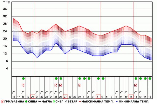 Dugoročna vremenska prognoza RHMZ