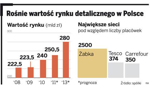 Rośnie wartość rynku detalicznego w Polsce.