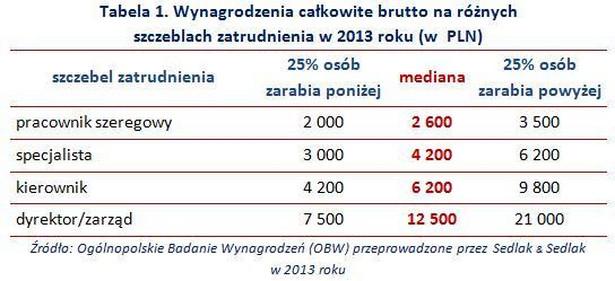 Wynagrodzenia całkowite brutto na różnych szczeblach zatrudnienia w 2013 roku (w zł)