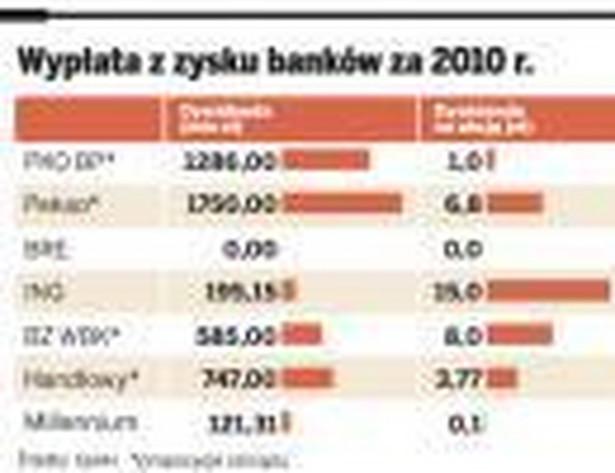 Wypłaty z zysków banków za 2010 r.