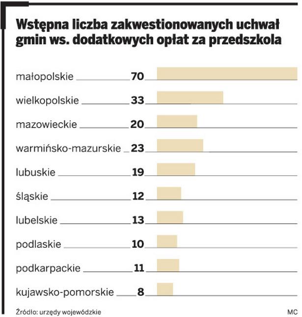 Wstępna liczba zakwestionowanych uchwał gmin ws. dodatkowych opłat za przedszkola