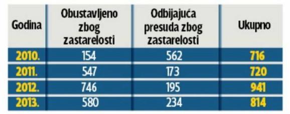 Zastara u sudu - U izveštaju za 2010. godinu nisu uneti podaci Prvog osnovnog suda u Beogradu, koji je od oktobra do kraja te godine imao 70 zastarelih predmeta. U izveštaje od 2010, 2011. i 2012. godine nisu uneti podaci Osnovnog suda u Nišu.