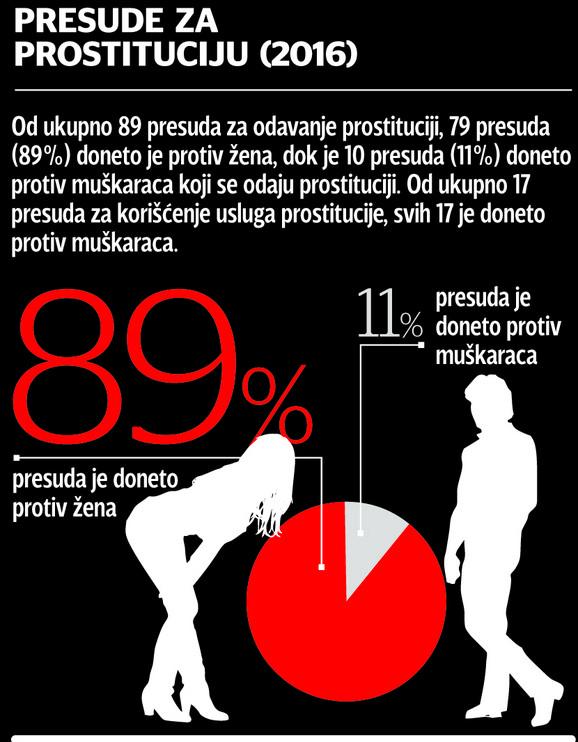 Lokacije prostitutke beograd Prostitutke beograd