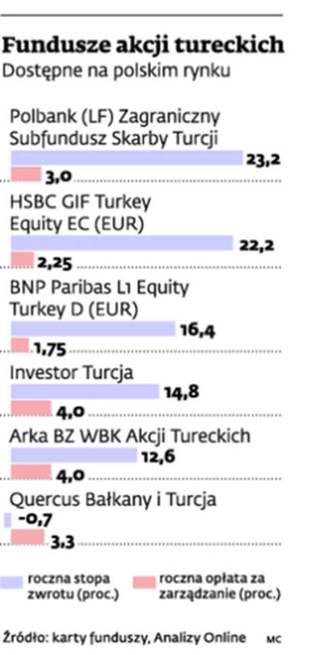 Fundusze akcji tureckich