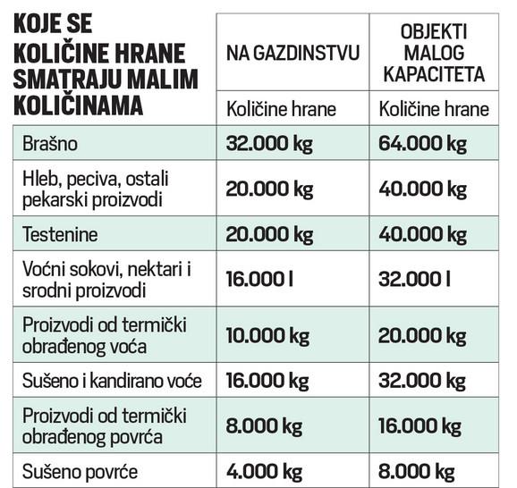 Brašno na gazdistvu se smatra malom količinom hrane ako nema više od 32.000 kilograma