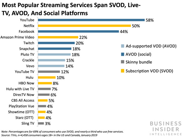 most popular streaming services span svod, live tv, avod, and social platforms