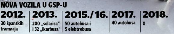 Nabavljena nova vozila od 2012.