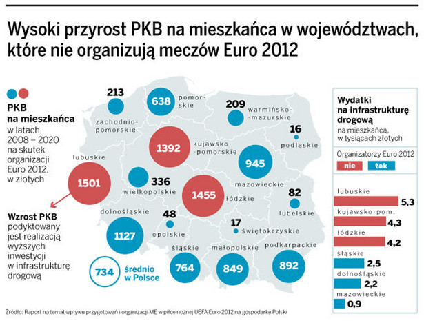 Wysoki przyrost PKB na mieszkańca w województwach, które nie organizują meczów Euro 2012