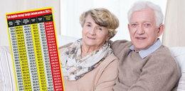 Waloryzacja emerytur. Nawet 2900 zł ekstra do emerytury!