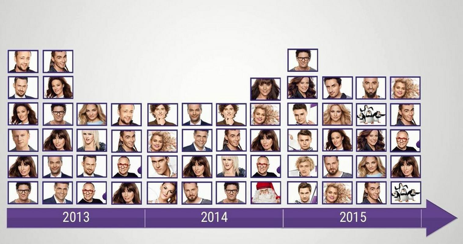 W kampanii Play od 2013 roku wzięło udział kilkadziesiąt gwiazd