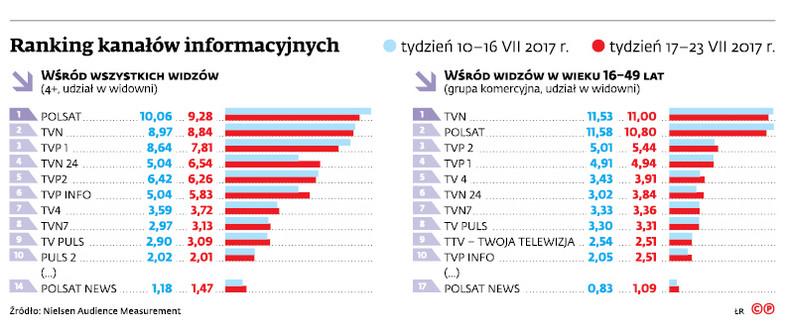 Ranking kanałów informacyjnych