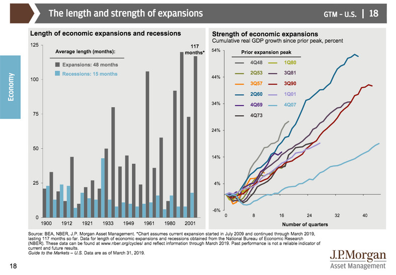 JPMorgan: These 66 charts are the ultimate guide to markets