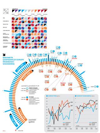Indeks rozgrzania gospodarek: U nas ciepło, ale nie gorąco