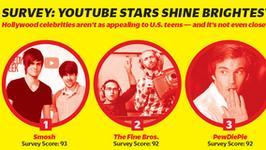 Variety: YouTuberzy bardziej popularni niż gwiazdy Hollywood