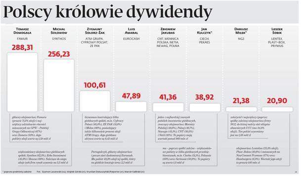 Polscy królowie dywidendy