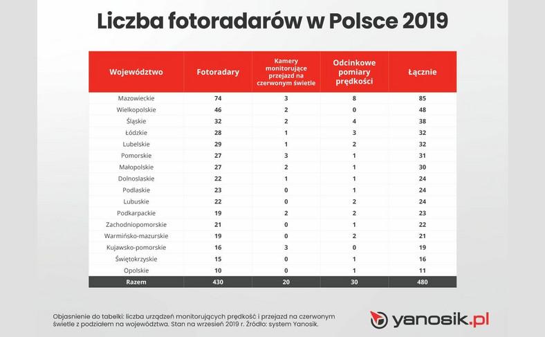 Fotoradary w Polsce
