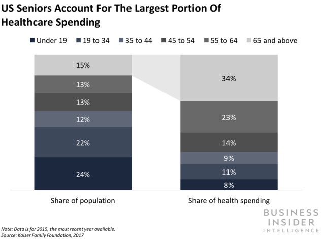 us seniors account for the largest portion of healthcare spending