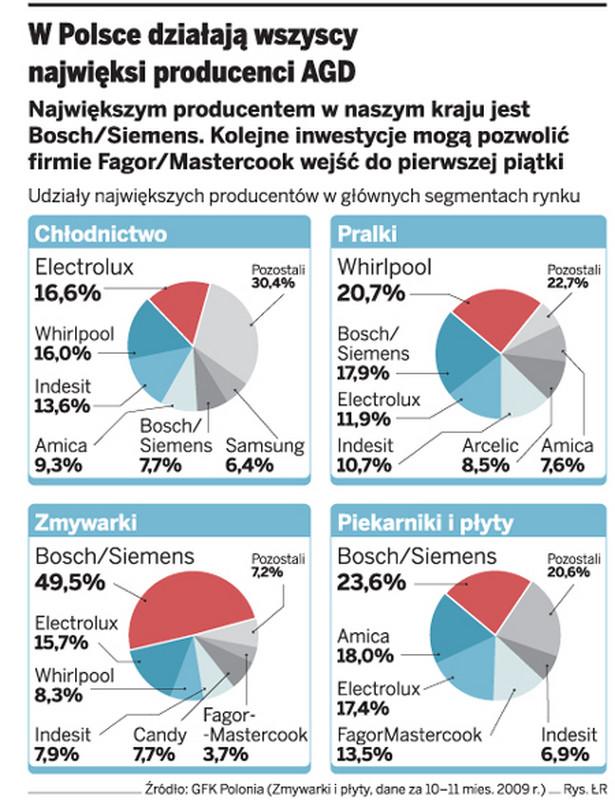 W Polsce działają wszyscy najwięksi producenci AGD