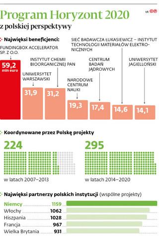 Polska wykorzystuje unijne miliony na innowacje
