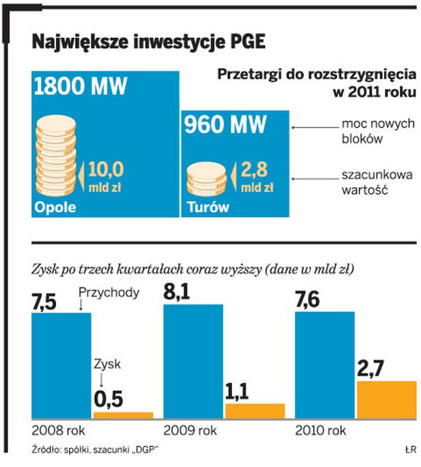 Największe inwestycje PGE