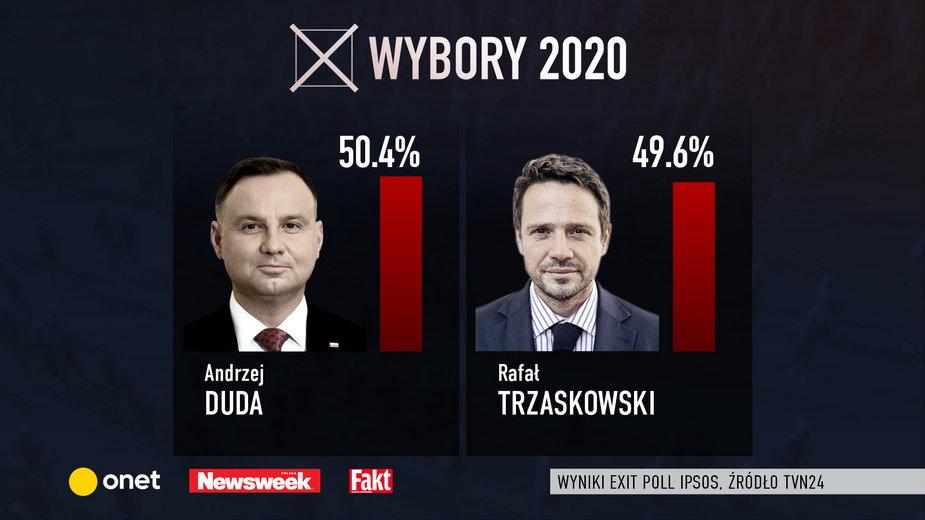 Sondażowe wyniki exit poll