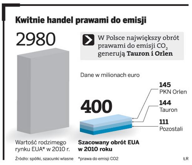 Kwitnie handel prawami do emisji