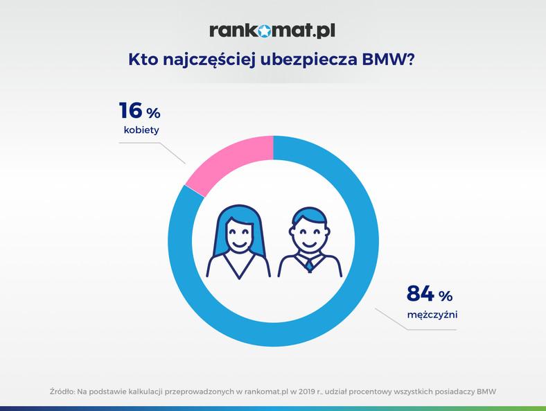 BMW i ubezpieczenie