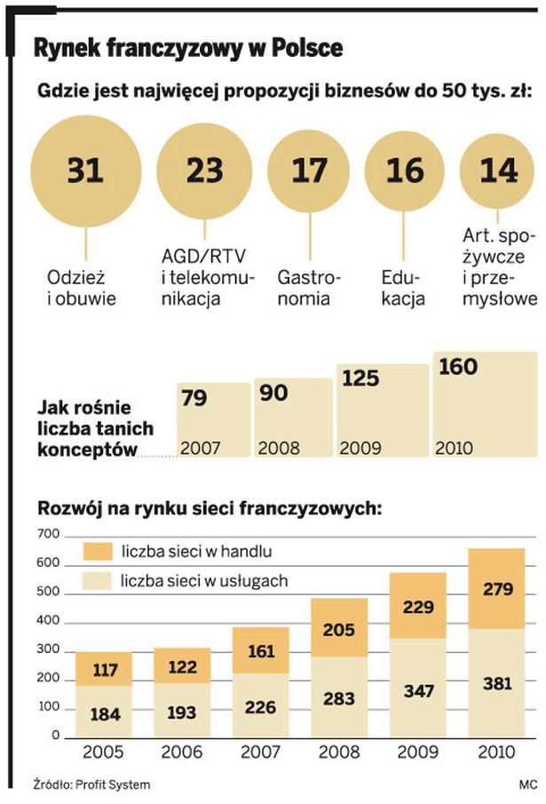 Rynek franczyzowy w Polsce