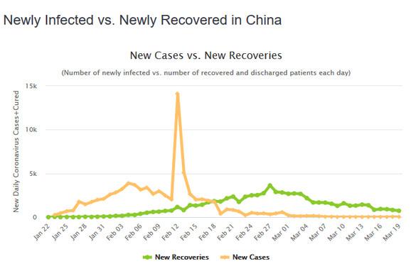 Novi slučajevi i oporavljeni u Kini
