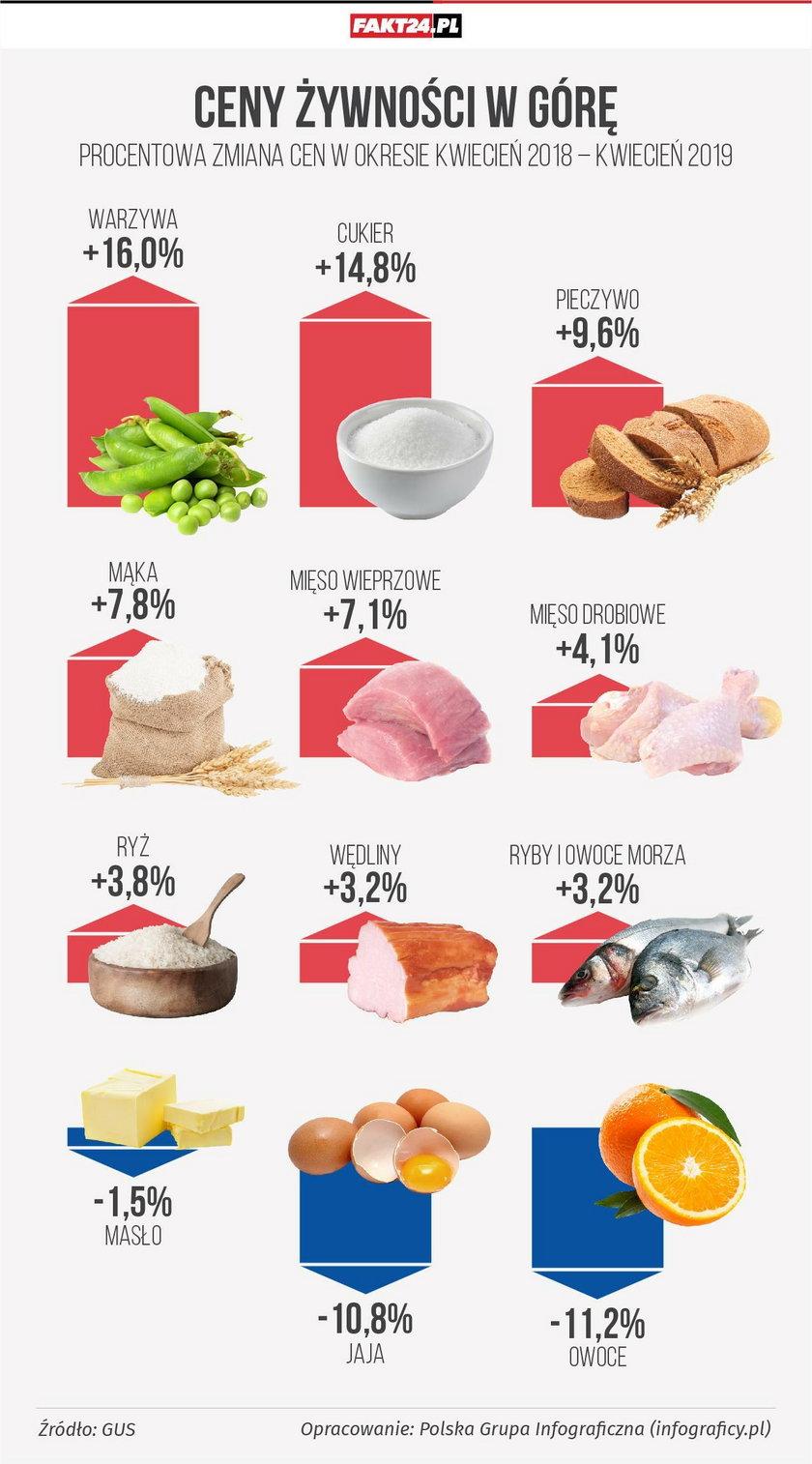 Procentowa zmiana cen żywności w okresie rocznym (GUS)