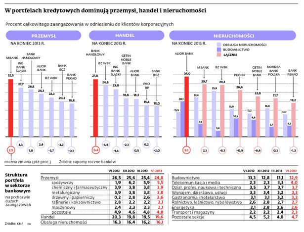 W portfelach kredytowych dominują przemysł, handel i nieruchomości