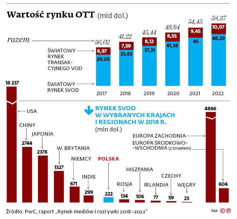 Wartość rynku OTT