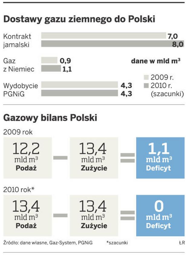 Dostawy gazu ziemnego do Polski