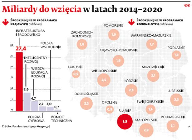 Miliardy do wzięcia w latach 2014-2020