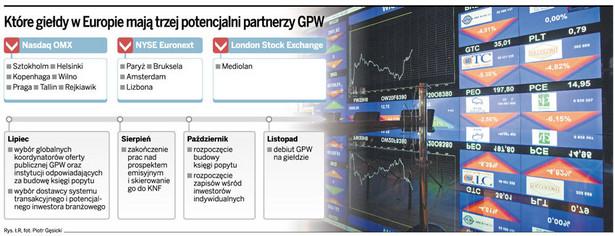 Które giełdy w Europie mają trzej potencjalni partnerzy GPW