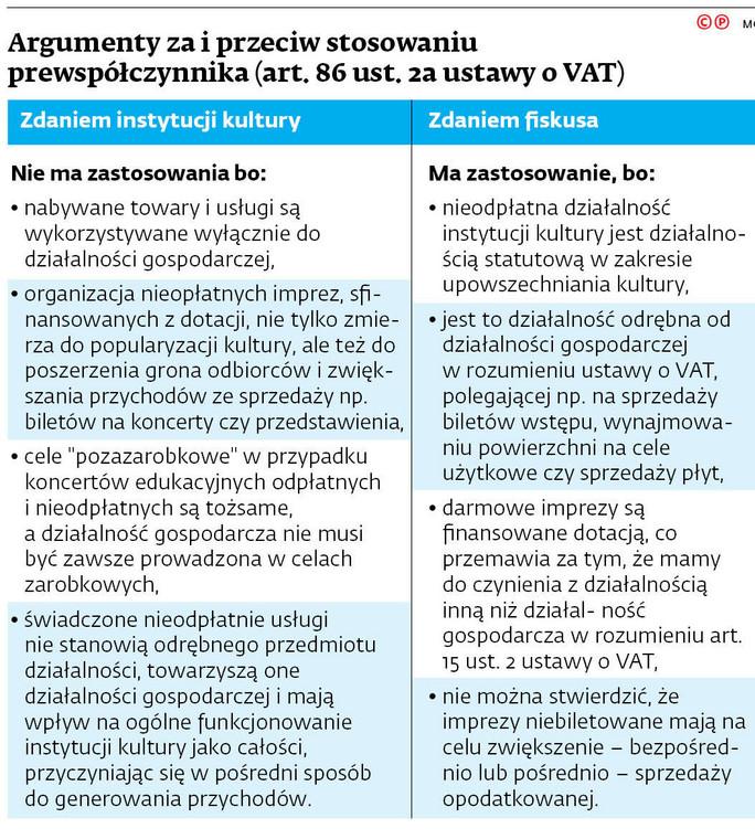 Argumenty za i przeciw stosowaniu prewspółczynnika (art. 86 ust. 2a ustawy o VAT)