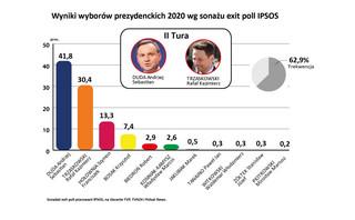 Wyniki wyborów 2020: Andrzej Duda i Rafał Trzaskowski spotkają się w II turze