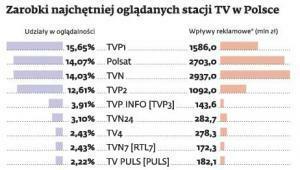 Zarobki najchętniej oglądanych stacji TV w Polsce