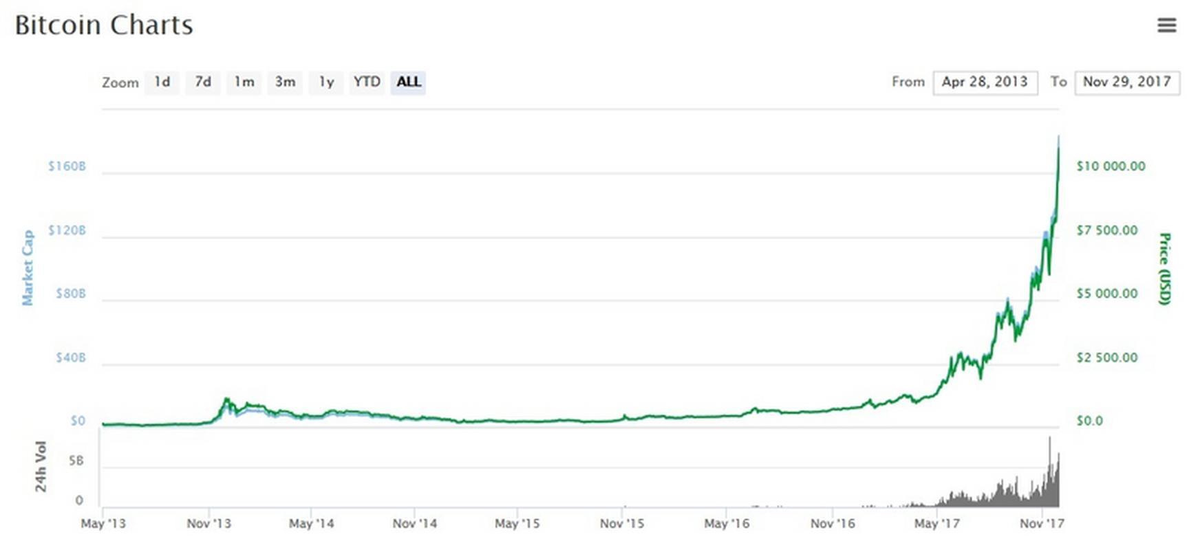 Kurs bitcoina w dolarach, 29 listopada 2017 r.