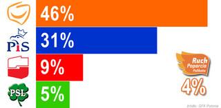Zaskakujący sondaż wyborczy: PO zwycięża z 46 proc. poparciem, Palikot nie wchodzi do Sejmu