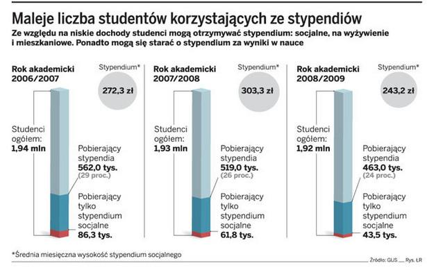 Maleje liczba studentów korzystających ze stypendiów