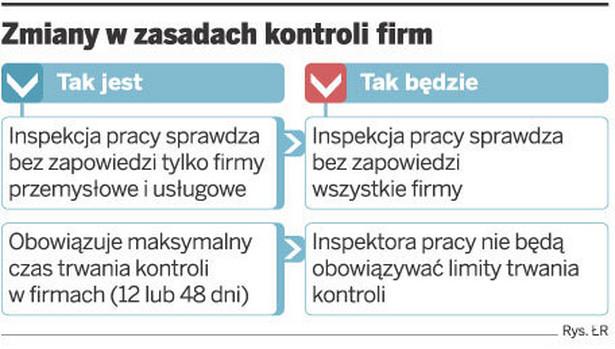 Zmiany w zasadach kontroli firm