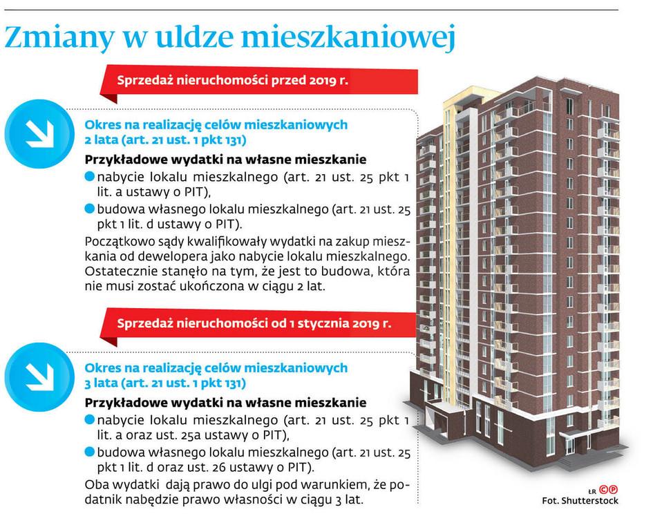 Zmiany w uldze mieszkaniowej