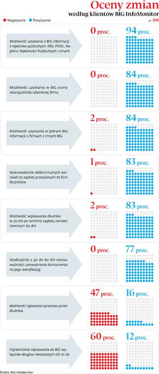 Oceny zmian według klientów BIG InfoMonitor