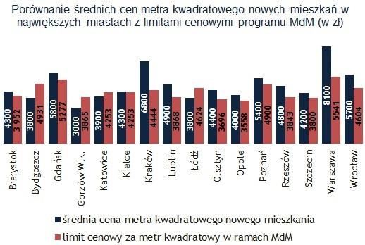 Porównanie średnich cen metra kwadratowego nowych mieszkań